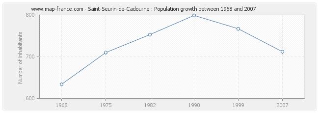 Population Saint-Seurin-de-Cadourne
