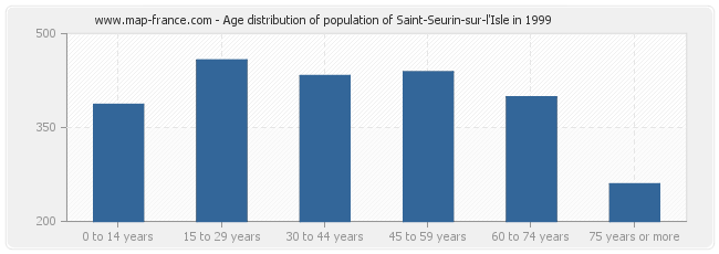 Age distribution of population of Saint-Seurin-sur-l'Isle in 1999