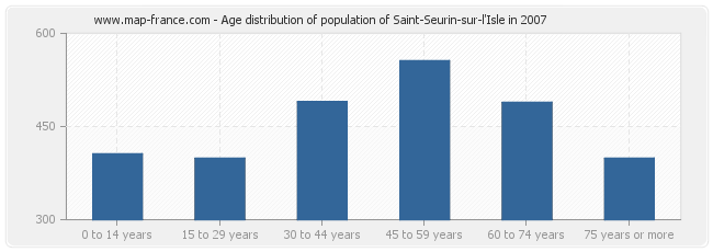 Age distribution of population of Saint-Seurin-sur-l'Isle in 2007
