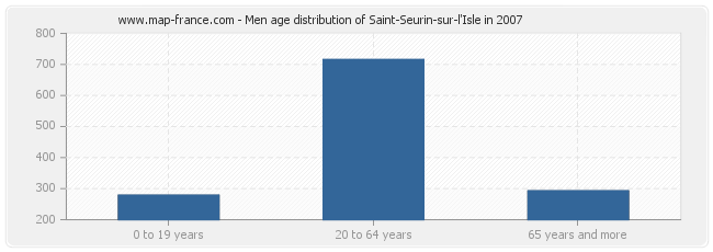Men age distribution of Saint-Seurin-sur-l'Isle in 2007