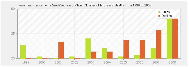 Saint-Seurin-sur-l'Isle : Number of births and deaths from 1999 to 2008