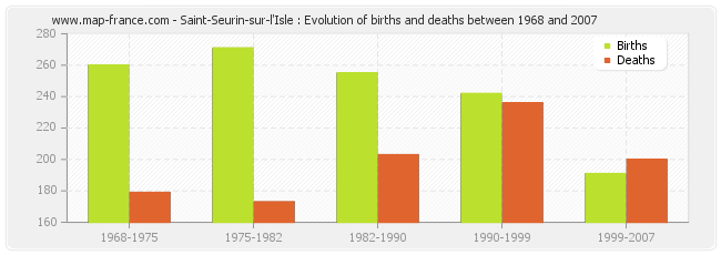 Saint-Seurin-sur-l'Isle : Evolution of births and deaths between 1968 and 2007