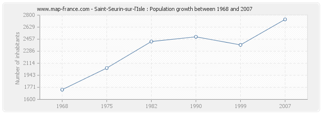 Population Saint-Seurin-sur-l'Isle