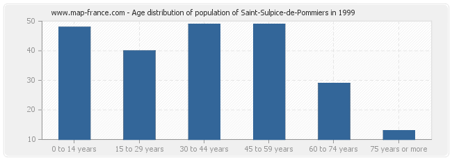 Age distribution of population of Saint-Sulpice-de-Pommiers in 1999