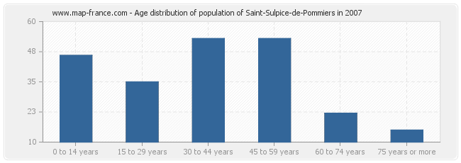 Age distribution of population of Saint-Sulpice-de-Pommiers in 2007