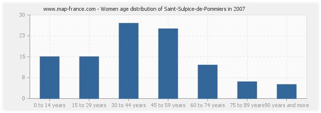 Women age distribution of Saint-Sulpice-de-Pommiers in 2007