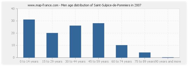 Men age distribution of Saint-Sulpice-de-Pommiers in 2007
