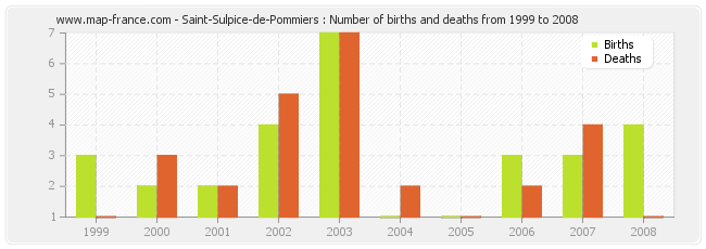 Saint-Sulpice-de-Pommiers : Number of births and deaths from 1999 to 2008