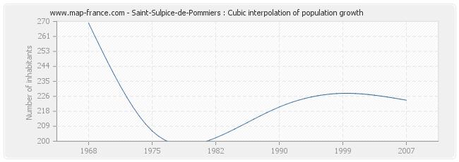 Saint-Sulpice-de-Pommiers : Cubic interpolation of population growth