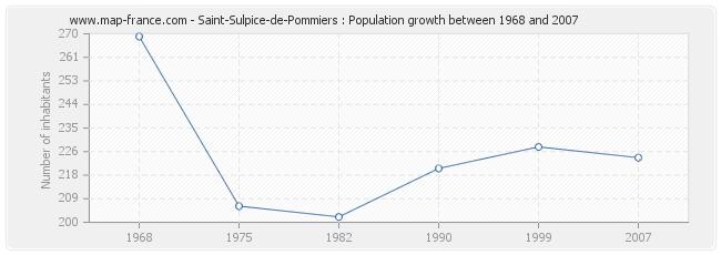 Population Saint-Sulpice-de-Pommiers