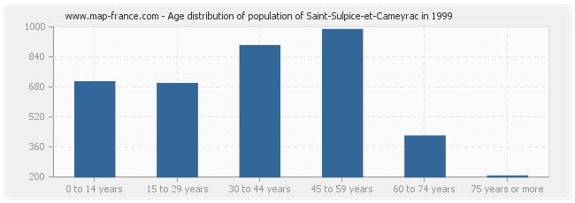 Age distribution of population of Saint-Sulpice-et-Cameyrac in 1999