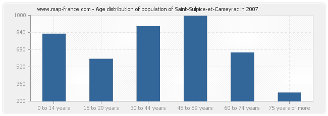 Age distribution of population of Saint-Sulpice-et-Cameyrac in 2007