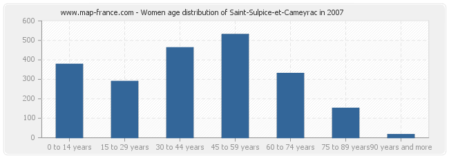 Women age distribution of Saint-Sulpice-et-Cameyrac in 2007