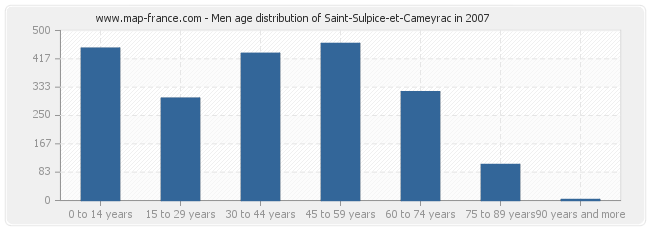Men age distribution of Saint-Sulpice-et-Cameyrac in 2007