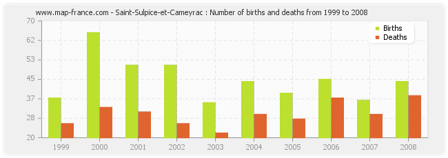 Saint-Sulpice-et-Cameyrac : Number of births and deaths from 1999 to 2008