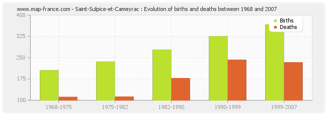 Saint-Sulpice-et-Cameyrac : Evolution of births and deaths between 1968 and 2007