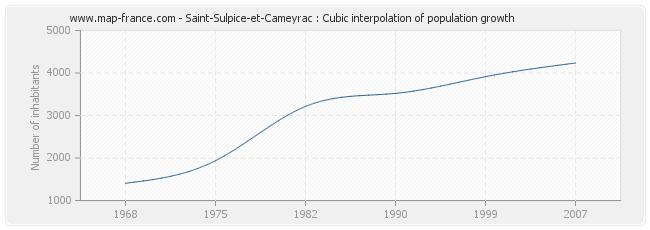 Saint-Sulpice-et-Cameyrac : Cubic interpolation of population growth