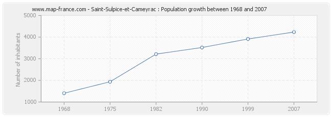 Population Saint-Sulpice-et-Cameyrac