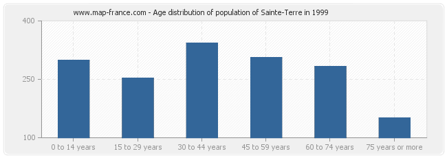 Age distribution of population of Sainte-Terre in 1999