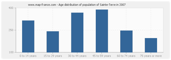 Age distribution of population of Sainte-Terre in 2007