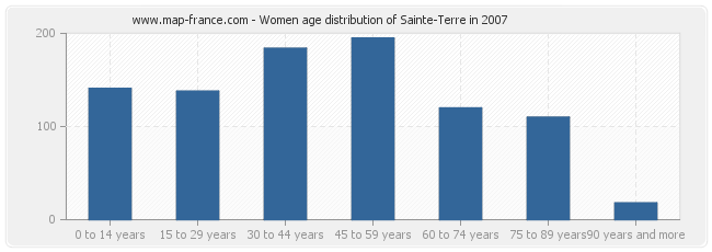 Women age distribution of Sainte-Terre in 2007
