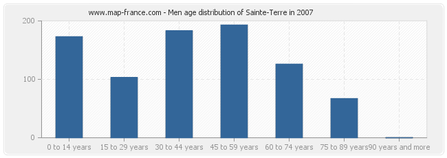 Men age distribution of Sainte-Terre in 2007