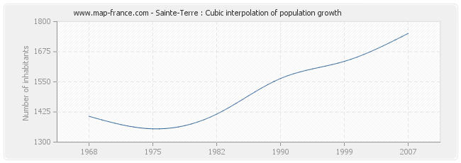 Sainte-Terre : Cubic interpolation of population growth