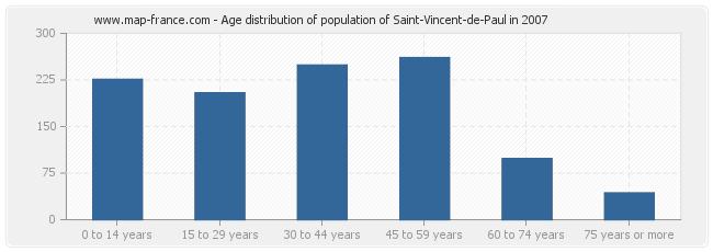 Age distribution of population of Saint-Vincent-de-Paul in 2007