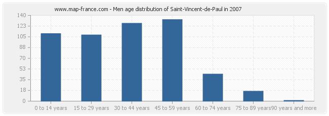 Men age distribution of Saint-Vincent-de-Paul in 2007