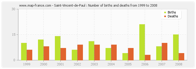 Saint-Vincent-de-Paul : Number of births and deaths from 1999 to 2008