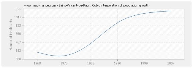 Saint-Vincent-de-Paul : Cubic interpolation of population growth