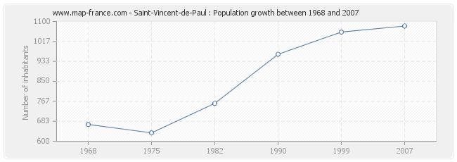 Population Saint-Vincent-de-Paul