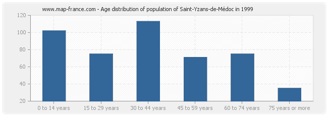 Age distribution of population of Saint-Yzans-de-Médoc in 1999