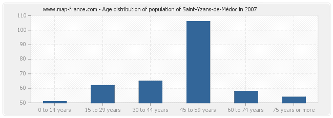 Age distribution of population of Saint-Yzans-de-Médoc in 2007
