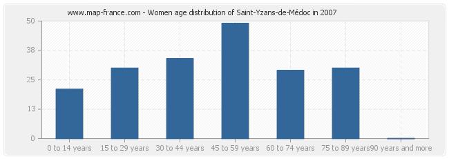 Women age distribution of Saint-Yzans-de-Médoc in 2007