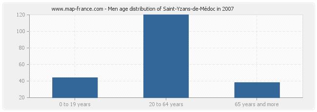 Men age distribution of Saint-Yzans-de-Médoc in 2007