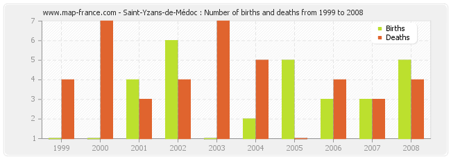 Saint-Yzans-de-Médoc : Number of births and deaths from 1999 to 2008