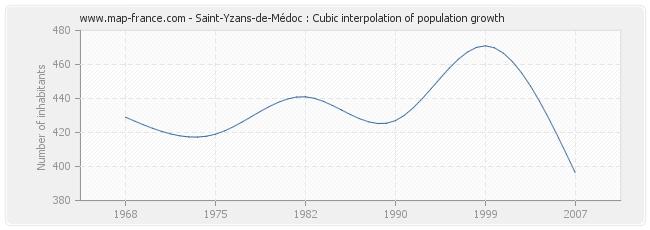 Saint-Yzans-de-Médoc : Cubic interpolation of population growth