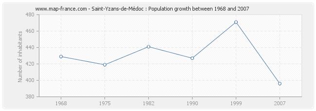 Population Saint-Yzans-de-Médoc