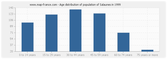 Age distribution of population of Salaunes in 1999