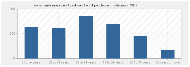 Age distribution of population of Salaunes in 2007