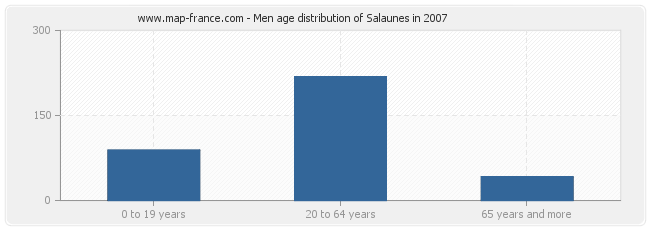 Men age distribution of Salaunes in 2007