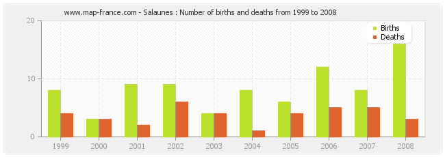 Salaunes : Number of births and deaths from 1999 to 2008