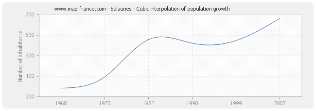 Salaunes : Cubic interpolation of population growth