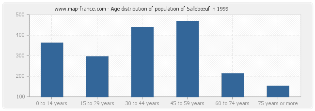 Age distribution of population of Sallebœuf in 1999