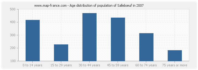Age distribution of population of Sallebœuf in 2007