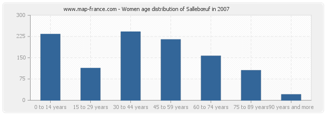 Women age distribution of Sallebœuf in 2007