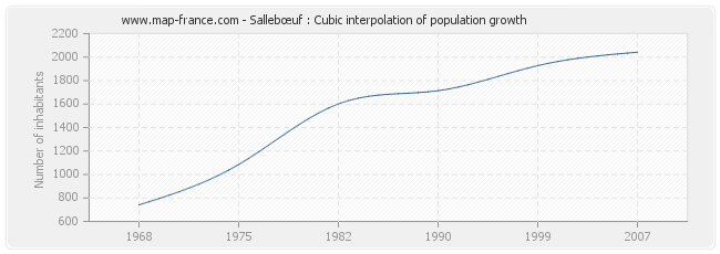 Sallebœuf : Cubic interpolation of population growth