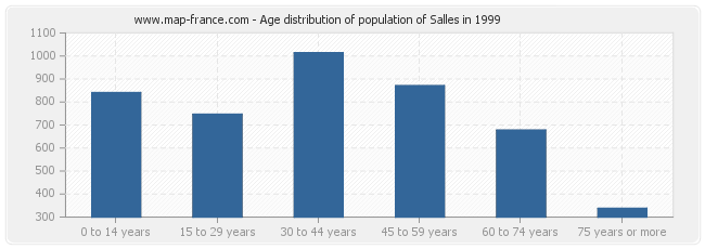 Age distribution of population of Salles in 1999