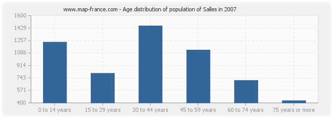 Age distribution of population of Salles in 2007